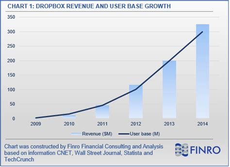 dropbox valuation will dropbox ipo stumble on high valuations