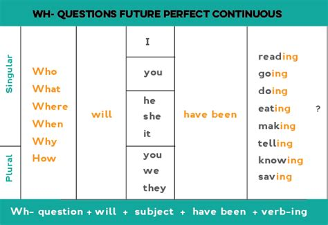 Question Of Future Continuous Tense | present perfect how long exles