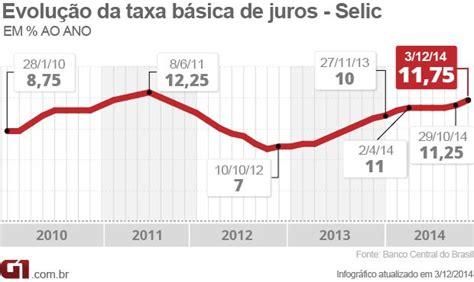 taxa de juros igpm 2014 economia veja repercuss 227 o do aumento da taxa de juros a