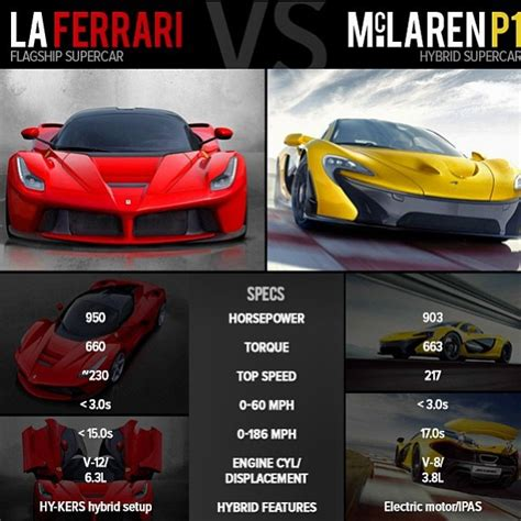 How Much Torque Does A Tesla by Laferrari Vs Mclaren P1 The Gloves Are Who Wins