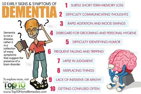 dementia symptoms signs of dementia