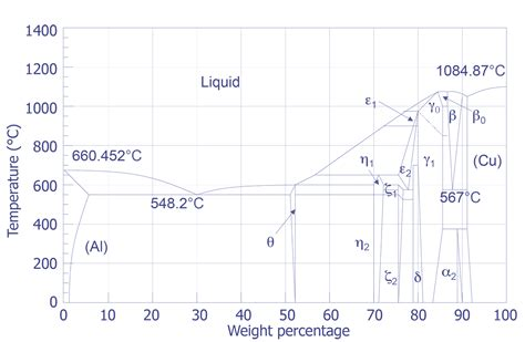 aluminum copper phase diagram aluminum copper phase diagram pictures to pin on
