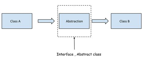 design pattern dependency injection dependency injection in net codeproject