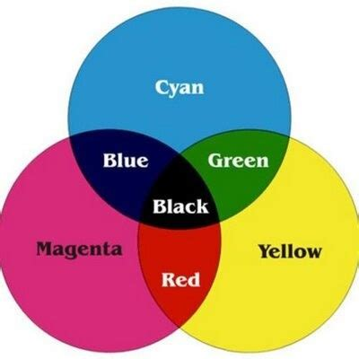 what color do and green make what color does mixing green and blue make quora