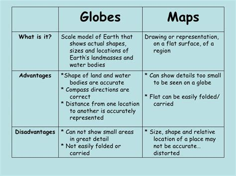 globe and maps difference between maps and globes