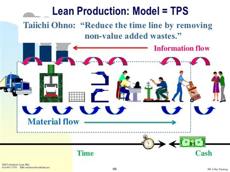 toyota products and toyota production system and lean tools