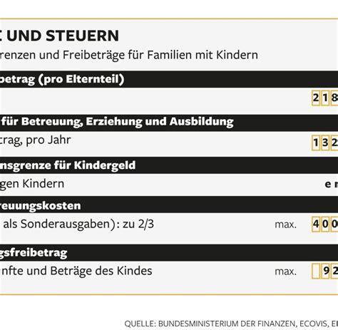 ab wann gibt es kindergeld in deutschland kindergeld ab januar ohne steuernummer keine auszahlung