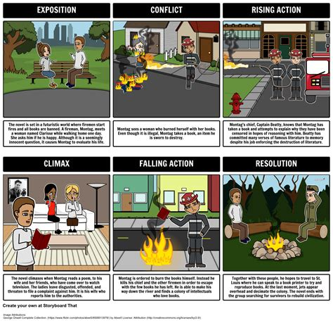 common themes in hunger games and fahrenheit 451 fahrenheit 451 plot diagram storyboard by stefanievirgen