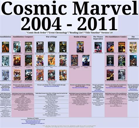 marvel in order cosmic marvel reading guide gauntlets guardians and