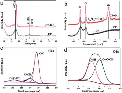 xrd pattern shift xrd patterns a and raman spectra b of cf g 1 and cf