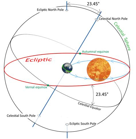 what is the what is the ecliptic when the come out