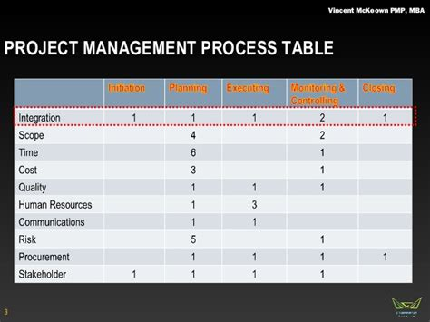 Project Management Lecture Notes For Mba by Project Management Professional Integration Course