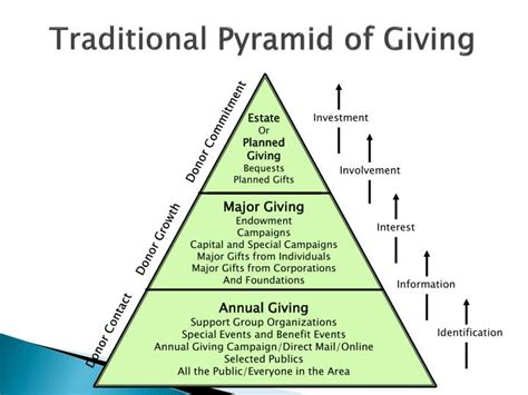 million dollar pyramid template ppt the event pipeline turning event guests into major