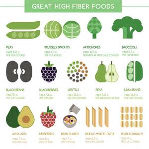 the best high fiber foods feel great in 8