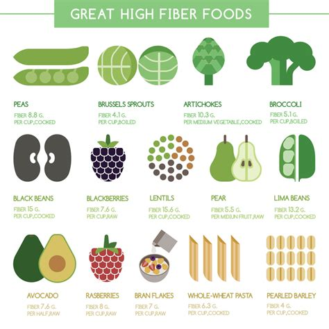 12 Best High Fiber Foods by Related Keywords Suggestions For High Fiber Foods