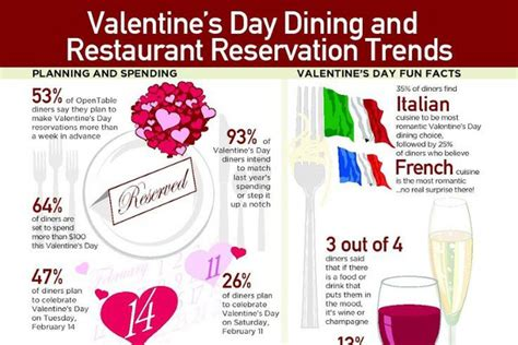 valentines day reservations 8 awesome s day restaurant reservation trends