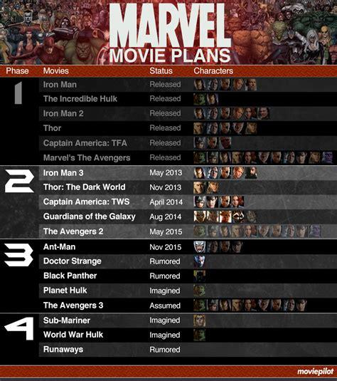 marvel film universe phase 4 marvel infographic phase123 biff bam pop