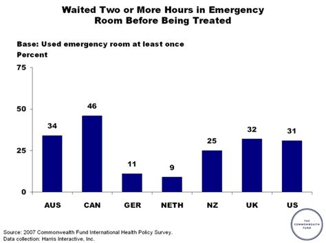 emergency room wait time emergency waiting rooms images