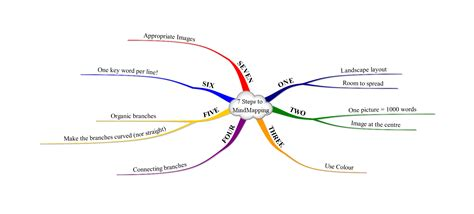 design is mind mindmapping introduction mind mapping creative thinking