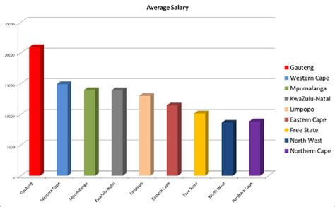Mba Graduate Salary South Africa by Image Gallery Salary