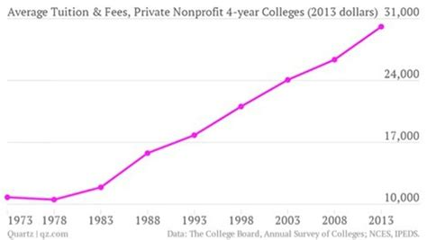 American Mba Tuition Cost by What S America S Soaring College Costs The Atlantic