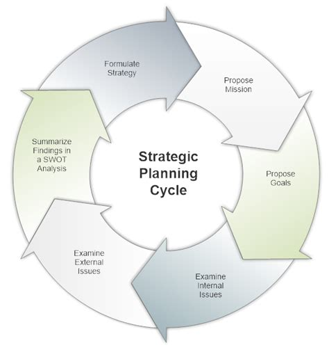 strategic planning process template strategic planning software plan business strategy with