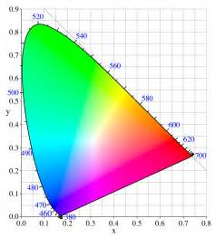 what is color space what is color space and the tristimulus values xyz wolfcrow
