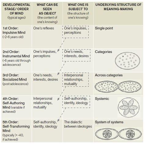 design thinking knowledge management 31 best personal knowledge management images on pinterest