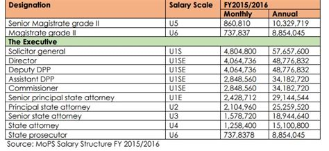 average wage uganda list uganda s top earning gov t officials uganda today