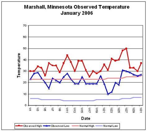 temperature line graph template high and low temperatures a monthly bulletin board