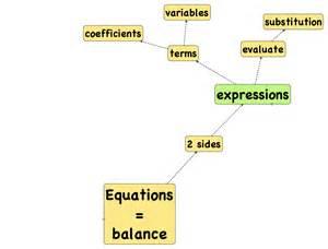 concept maps of math montessori muddle