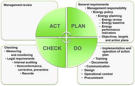 energy management iso 50001 clean energy ministerial