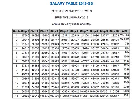 Opm Pay Tables by Understanding The Federal Pay Scale