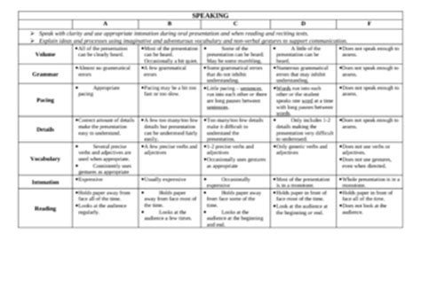 oral language rubric for speaking listening and