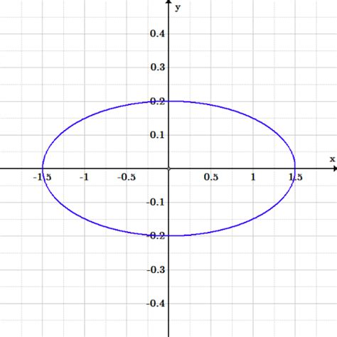conic section application problems application of conic sections in real life machine