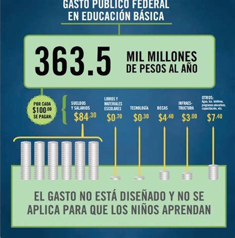deducibles en educacion tabla gasto 84 30 dinero de educaci 243 n va a n 243 mina est 225 llena de