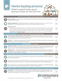 home buying checklist what to expect when you re buying a house