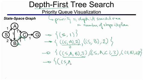 In Depth Search Depth Search And Breadth Search