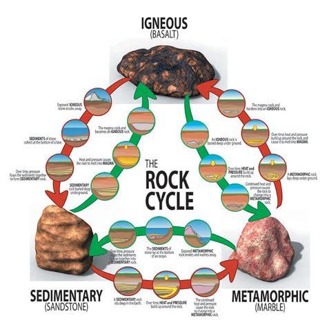 diagram of metamorphic rock rock cycle diagram diagram site