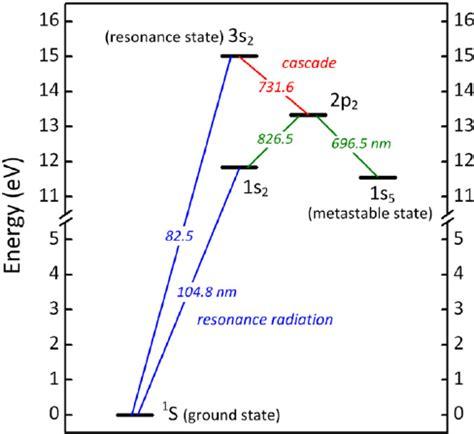 argon atom diagram wiring diagram schemes