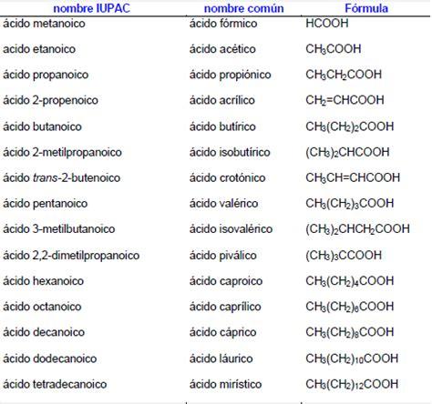 cadenas carbonadas de amidas estructura y nomenclatura
