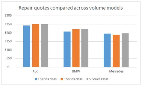 Bmw Price In Germany Vs Us by Insight Bmw Vs Audi Vs Mercedes Which Costs Most To