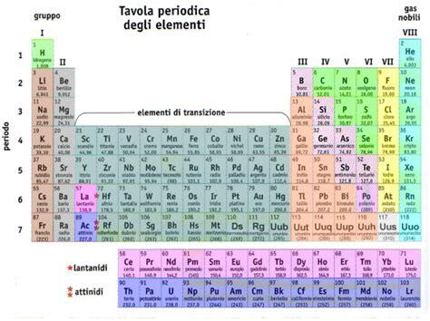 tavola periodica vuota come memorizzare la tavola periodica studentville