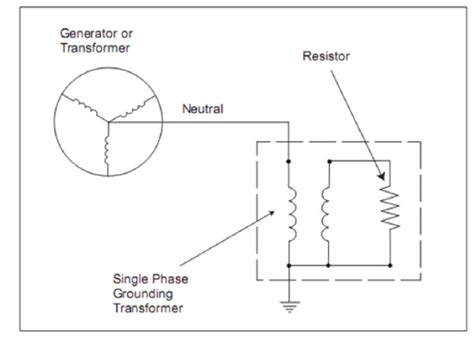 transformer neutral earthing resistor engineering photos and articels engineering search engine neutral grounding transformers