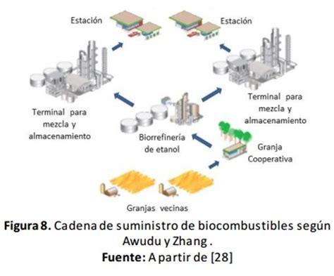 cadena productiva agroindustrial biodiesel supply chain management a survey paper bar 243 n