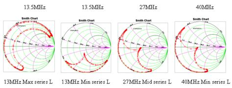 shunt inductor smith chart shunt inductor smith chart 28 images the smith chart intro to impedance matching and series