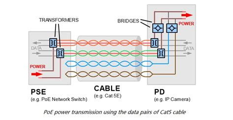 power ethernet analysis