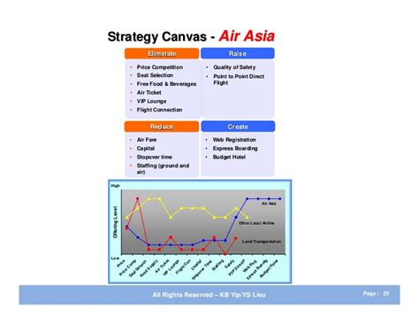 airasia vision and mission cheap write my essay cost management in air asia