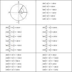 unit circle  degrees