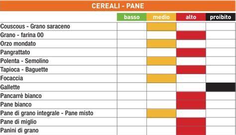 tabelle carico glicemico alimenti la tabella degli indici glicemici degli alimenti